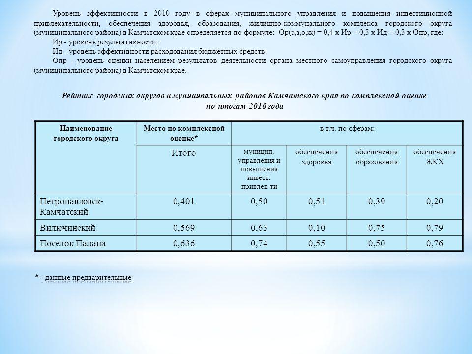 Наименование городского округа Место по комплексной оценке* в т.ч.
