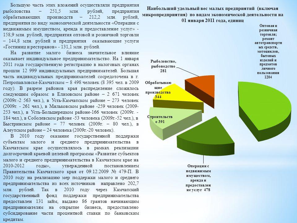 Наибольший удельный вес малых предприятий (включая микропредприятия) по видам экономической деятельности на 01 января 2011 года, единиц Большую часть этих вложений осуществляли предприятия рыболовства – 251,5 млн.