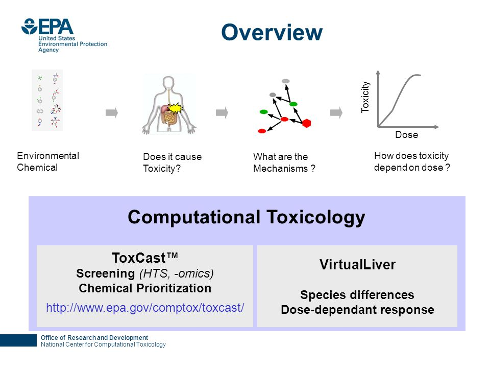 Office of Research and Development National Center for Computational Toxicology Overview Does it cause Toxicity? Toxicity Dose How does toxicity depen