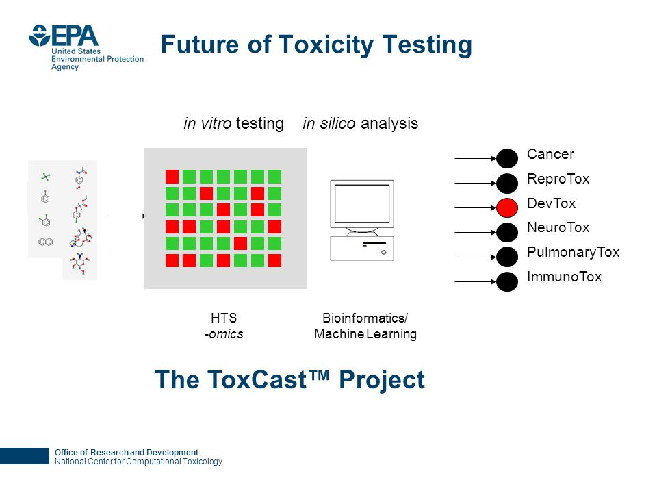 Office of Research and Development National Center for Computational Toxicology Future of Toxicity Testing Bioinformatics/ Machine Learning in silico