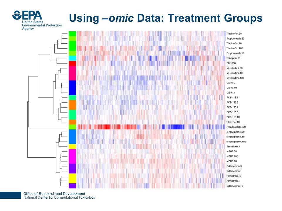 Office of Research and Development National Center for Computational Toxicology Using –omic Data: Treatment Groups