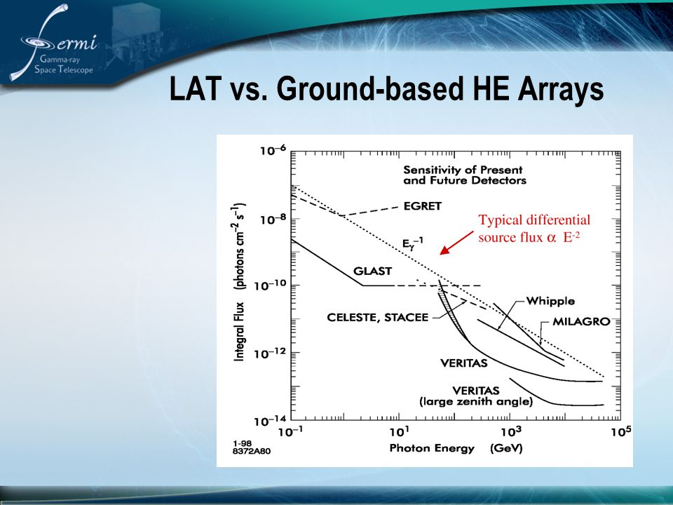 LAT vs. Ground-based HE Arrays