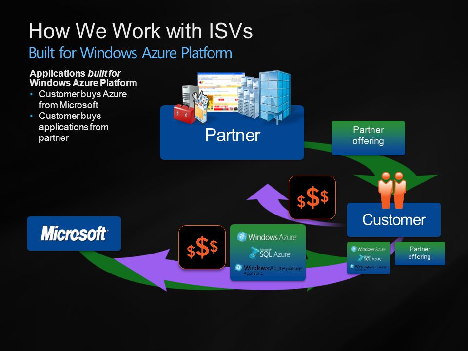 Partner Applications built for Windows Azure Platform Customer buys Azure from Microsoft Customer buys applications from partner How We Work with ISVs Built for Windows Azure Platform