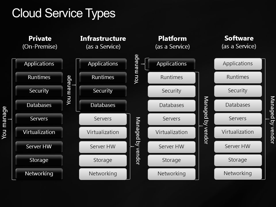 Cloud Service Types Private (On-Premise) Private (On-Premise) Storage Server HW Networking Servers Databases Virtualization Runtimes Applications Security You manage Infrastructure (as a Service) Infrastructure (as a Service) Storage Server HW Networking Servers Databases Virtualization Runtimes Applications Security Managed by vendor You manage Platform (as a Service) Platform (as a Service) Storage Server HW Networking Servers Databases Virtualization Runtimes Applications Security Managed by vendor You manage Software (as a Service) Software (as a Service) Storage Server HW Networking Servers Databases Virtualization Runtimes Applications Security Managed by vendor