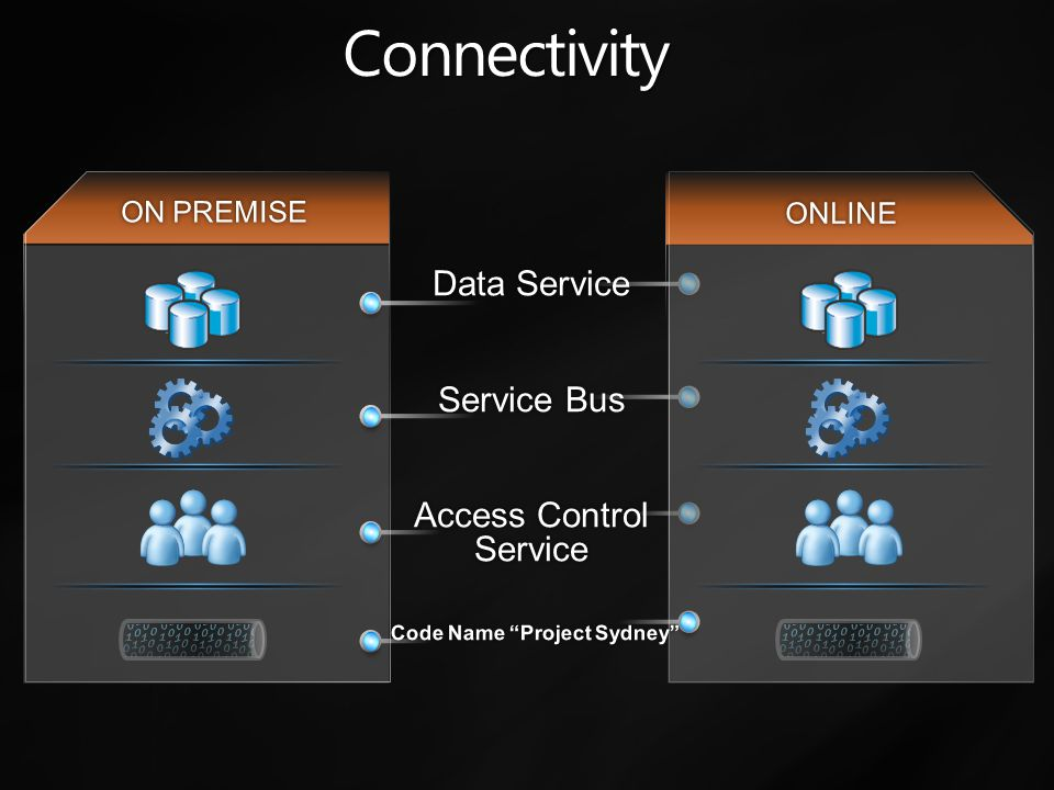 Partner Applications built for Windows Azure Platform Customer buys Azure from Microsoft Customer buys applications from partner How We Work with ISVs Built for Windows Azure Platform