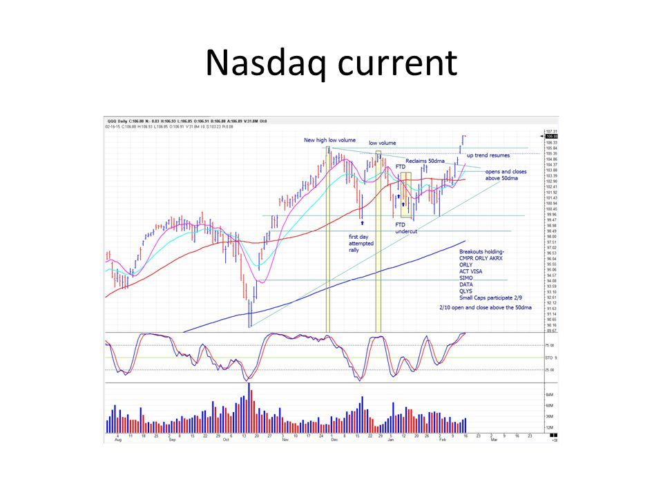 Nasdaq current
