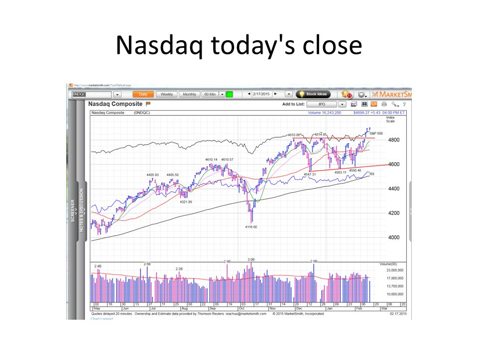 Nasdaq today s close