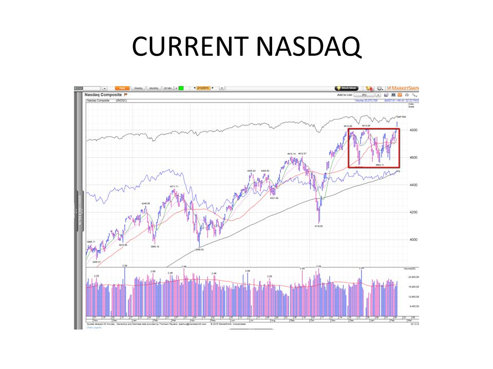 CURRENT NASDAQ