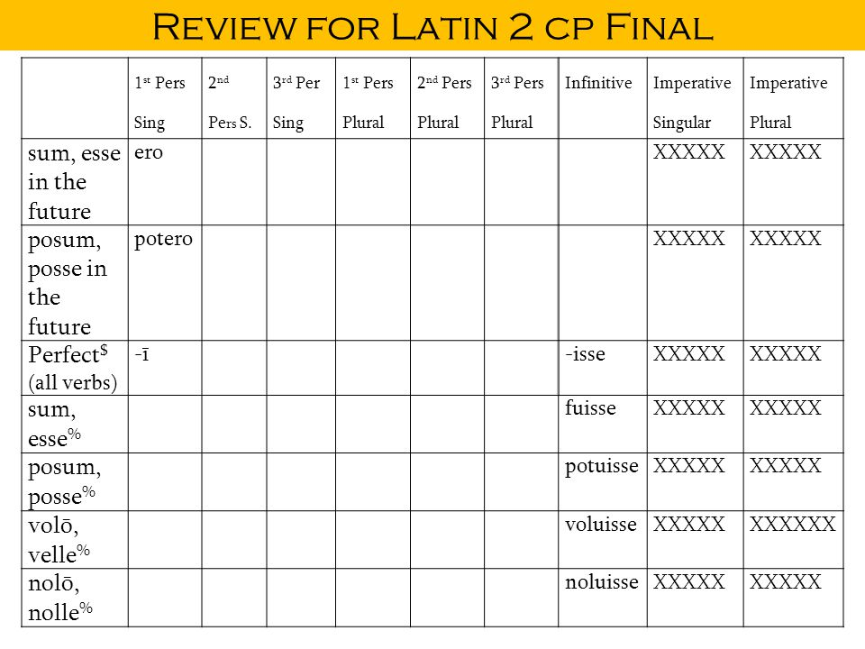 Review for Latin 2 cp Final 1 st Pers Sing 2 nd Pe rs S.