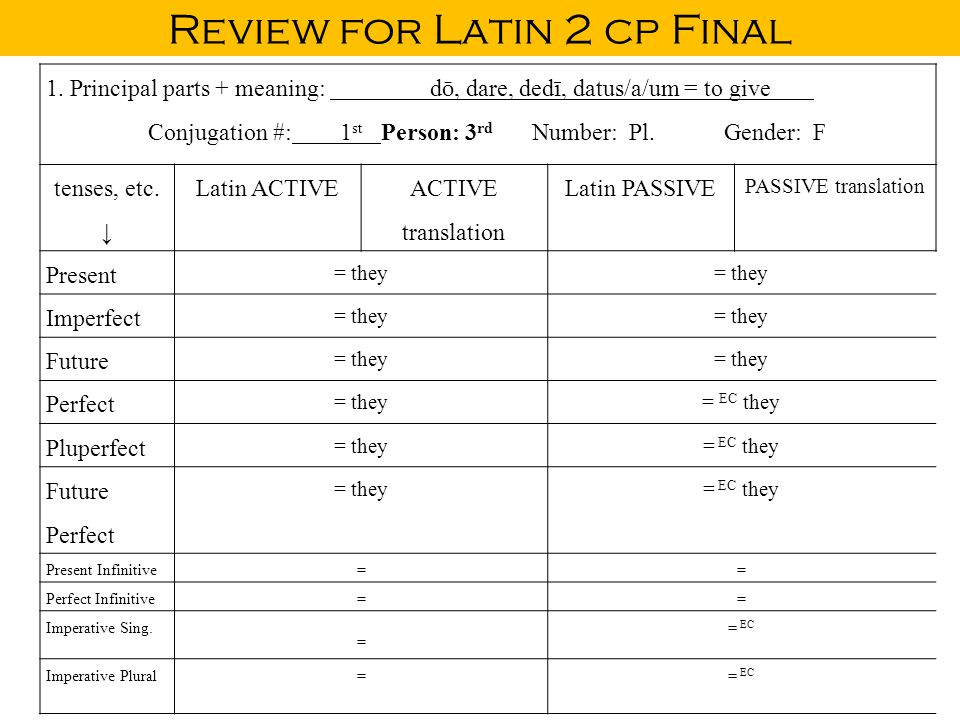 Review for Latin 2 cp Final 1. Principal parts + meaning: d ō, dare, ded ī, datus/a/um = to give Conjugation #:1 st Person: 3 rd Number: Pl.Gender: F