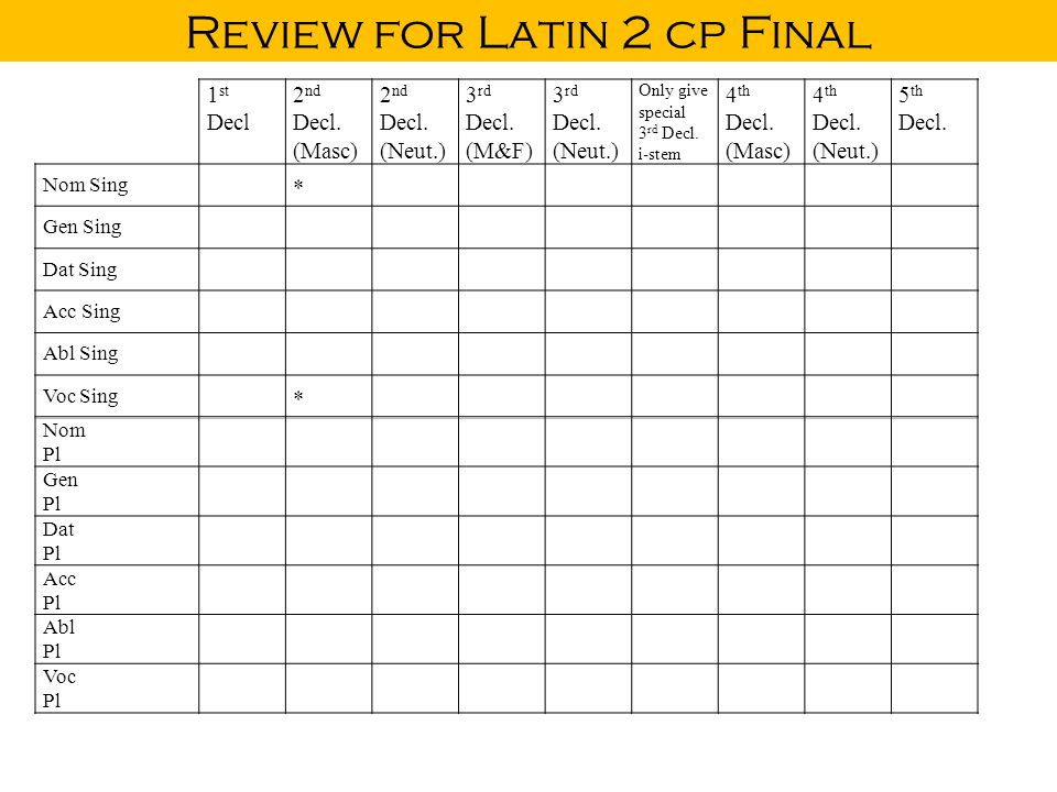 Review for Latin 2 cp Final 1 st Decl 2 nd Decl. (Masc) 2 nd Decl. (Neut.) 3 rd Decl. (M&F) 3 rd Decl. (Neut.) Only give special 3 rd Decl. i-stem 4 t
