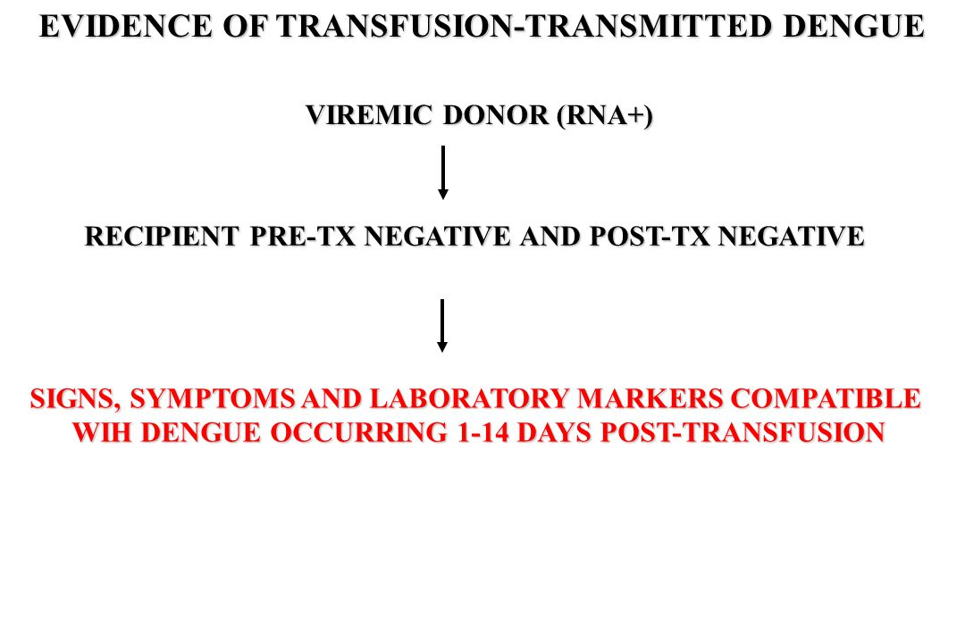 VIREMIC DONOR (RNA+) RECIPIENT PRE-TX NEGATIVE AND POST-TX NEGATIVE SIGNS, SYMPTOMS AND LABORATORY MARKERS COMPATIBLE WIH DENGUE OCCURRING 1-14 DAYS POST-TRANSFUSION EVIDENCE OF TRANSFUSION-TRANSMITTED DENGUE