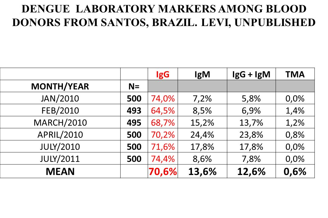 Tabela 1 – Número de casos de dengue comprovados e incidência por 100.000 habitantes em municípios da baixada santista.