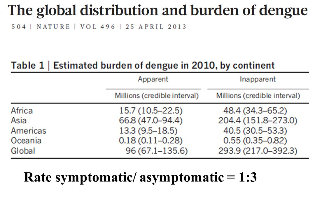 Rate symptomatic/ asymptomatic = 1:3