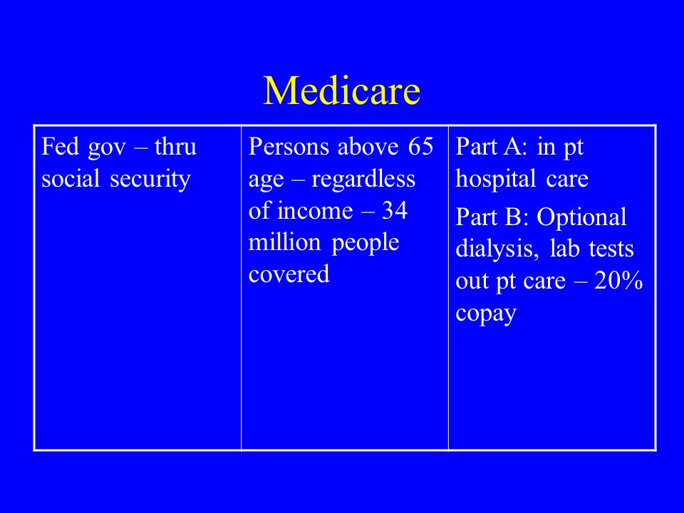 Medicare Fed gov – thru social security Persons above 65 age – regardless of income – 34 million people covered Part A: in pt hospital care Part B: Optional dialysis, lab tests out pt care – 20% copay