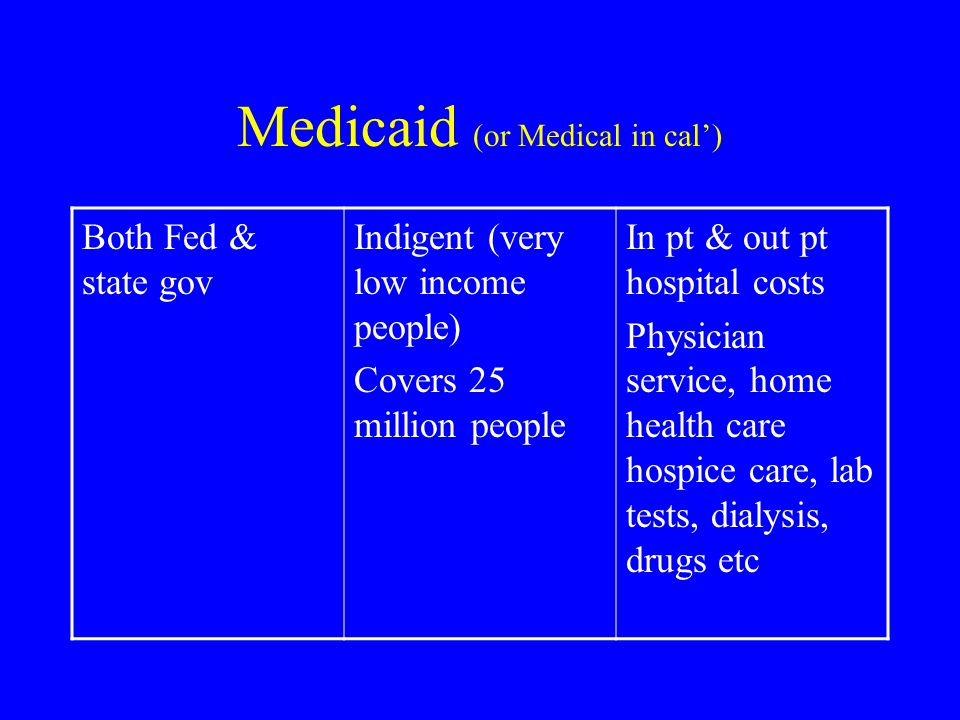 Medicaid (or Medical in cal') Both Fed & state gov Indigent (very low income people) Covers 25 million people In pt & out pt hospital costs Physician service, home health care hospice care, lab tests, dialysis, drugs etc