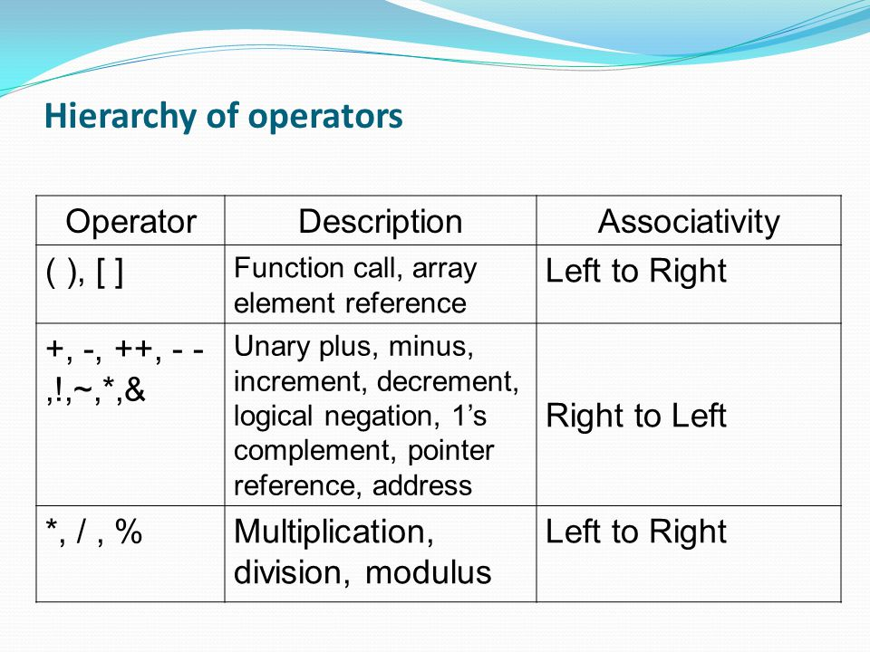 Hierarchy of operators OperatorDescriptionAssociativity ( ), [ ] Function call, array element reference Left to Right +, -, ++, - -,!,~,*,& Unary plus, minus, increment, decrement, logical negation, 1's complement, pointer reference, address Right to Left *, /, %Multiplication, division, modulus Left to Right