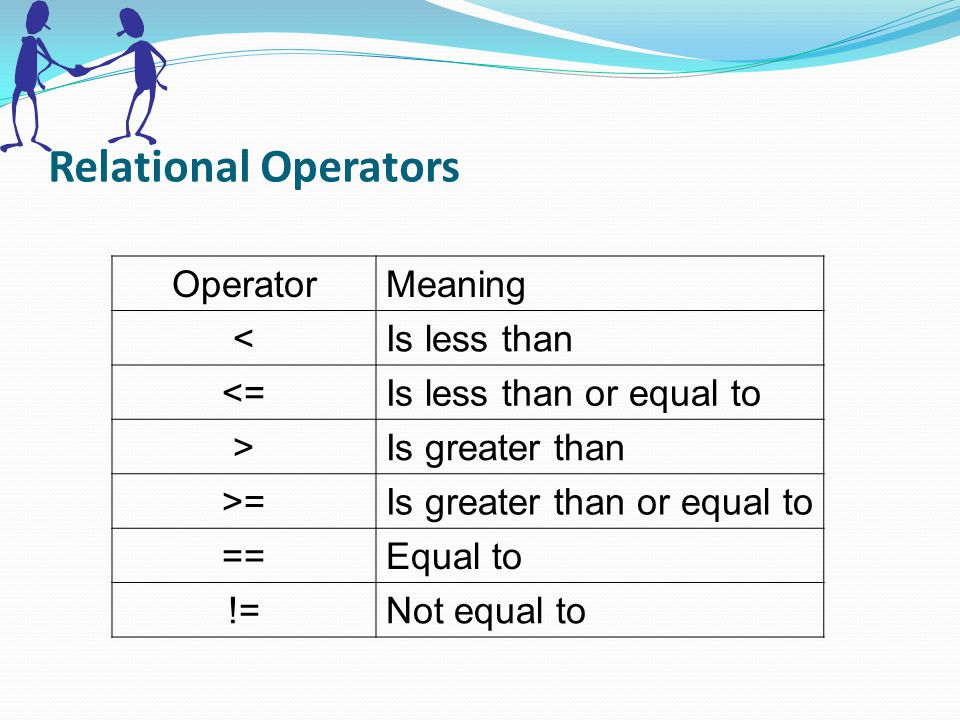 Logical Operators OperatorMeaning &&Logical AND ||Logical OR !Logical NOT Logical expression or a compound relational expression- An expression that combines two or more relational expressions Ex: if (a==b && b==c)