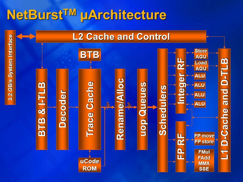L2 Cache and Control FP RF FMulFAddMMXSSE FP move FP store 3.2 GB/s System Interface L2 Cache and Control L1 D-Cache and D-TLB L1 D-Cache and D-TLB StoreAGU LoadAGU Schedulers Integer RF ALU ALU ALU ALU Trace Cache Rename/Alloc uop Queues BTB uCodeROM 3 3 Decoder BTB & I-TLB NetBurst TM µArchitecture