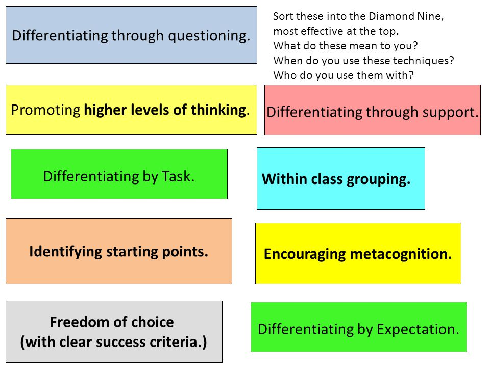 Differentiating through questioning. Promoting higher levels of thinking.