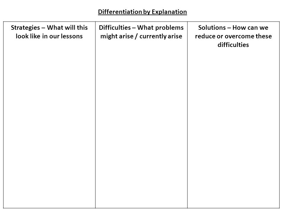 Strategies – What will this look like in our lessons Difficulties – What problems might arise / currently arise Solutions – How can we reduce or overcome these difficulties Differentiation by Explanation