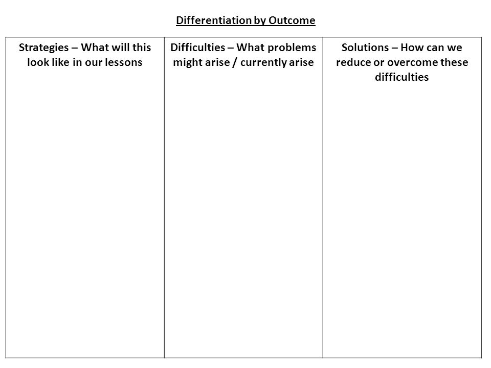Strategies – What will this look like in our lessons Difficulties – What problems might arise / currently arise Solutions – How can we reduce or overcome these difficulties Differentiation by Outcome