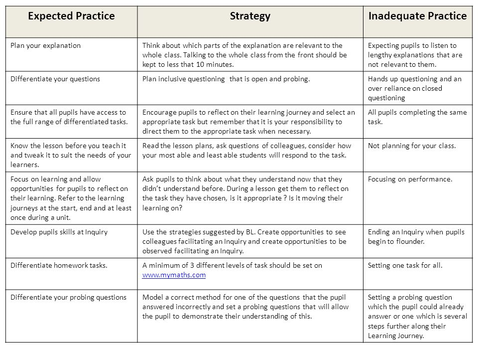 Expected PracticeStrategyInadequate Practice Plan your explanationThink about which parts of the explanation are relevant to the whole class.