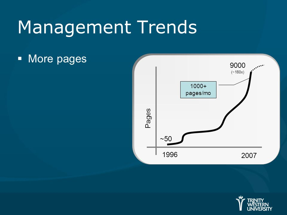 Management Trends  More pages Pages 1996 2007 9000 (~180x) ~50 1000+ pages/mo