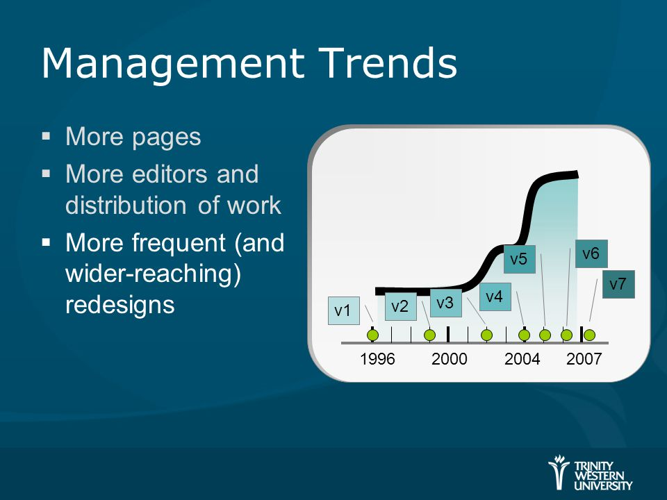 Management Trends  More pages  More editors and distribution of work  More frequent (and wider-reaching) redesigns 19962007 v1 v2 v3 v4 v5 v6 v7 20002004