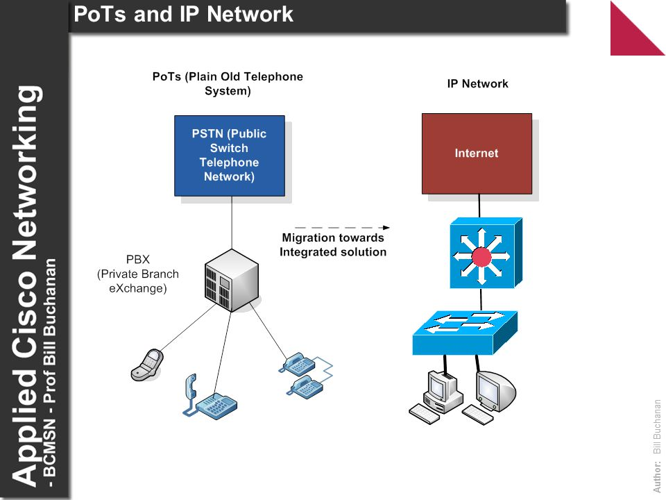 PoTs and IP Network