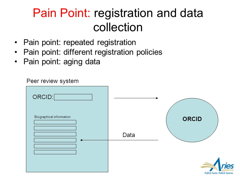 Pain Point: registration and data collection Pain point: repeated registration Pain point: different registration policies Pain point: aging data ORCI