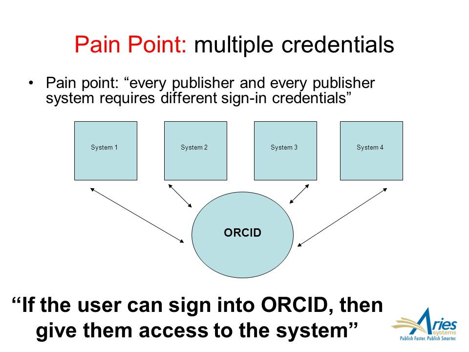 "Pain Point: multiple credentials Pain point: ""every publisher and every publisher system requires different sign-in credentials"" System 1System 2Syste"