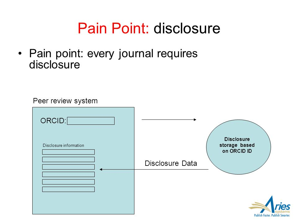 Pain Point: disclosure Pain point: every journal requires disclosure ORCID: Disclosure Data Peer review system Disclosure storage based on ORCID ID Di