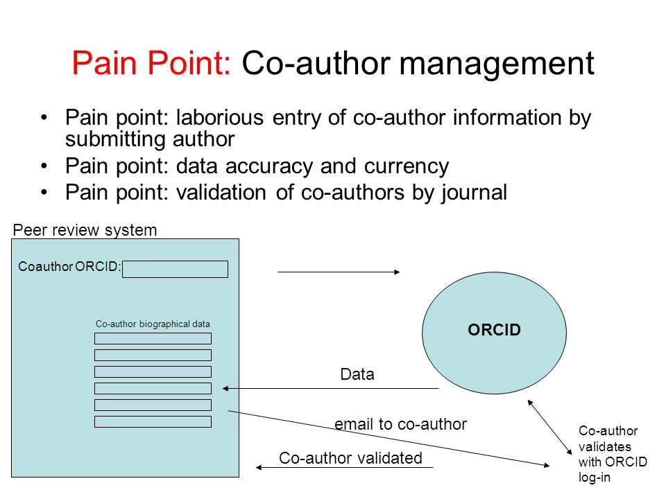 Pain Point: Co-author management Pain point: laborious entry of co-author information by submitting author Pain point: data accuracy and currency Pain