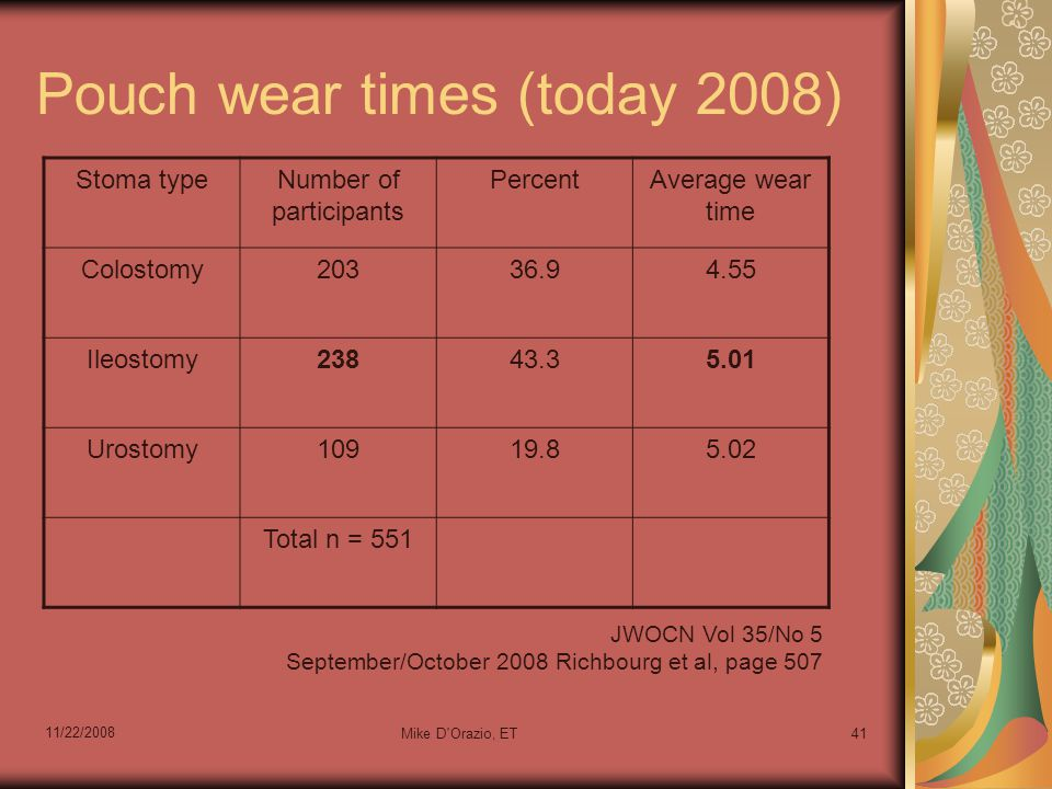 11/22/2008 Mike D Orazio, ET41 Pouch wear times (today 2008) Stoma typeNumber of participants PercentAverage wear time Colostomy20336.94.55 Ileostomy23843.35.01 Urostomy10919.85.02 Total n = 551 JWOCN Vol 35/No 5 September/October 2008 Richbourg et al, page 507