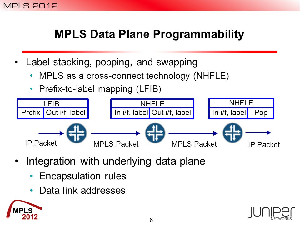 Applications and Protocols for MPLS Data Plane Programmability An application is software that runs remotely That demands a protocol and a data encoding Element Management IETF : SNMP/MIBs, Netconf/YANG Proprietary : CLI, GUI, XML Legacy : TL1 … Network Management Coordinated connection set-up is just coordinated element management Control plane / data plane separation Use an existing configuration protocol IETF : GSMP (RFC 3292), ForCES (RFC 5810) ONF : OpenFlow 7