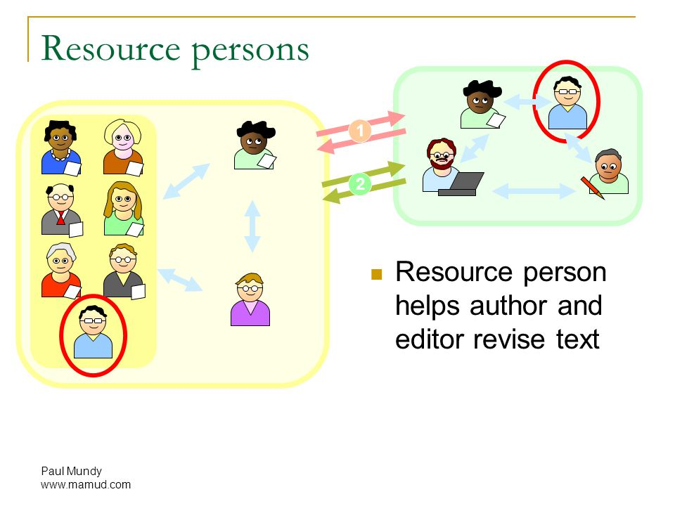 Paul Mundy www.mamud.com 1 2 Resource persons Resource person helps author and editor revise text