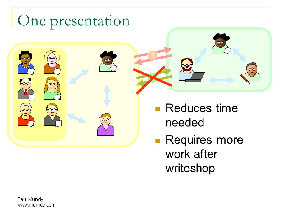 Paul Mundy www.mamud.com 1 2 One presentation Reduces time needed Requires more work after writeshop