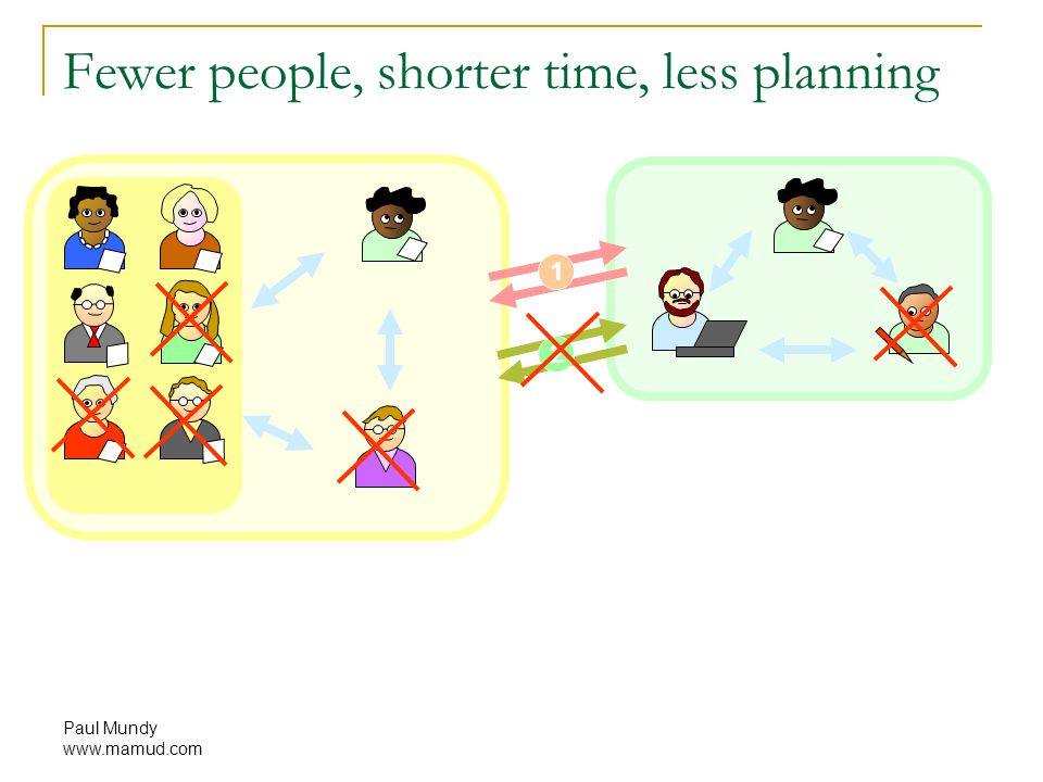 Paul Mundy www.mamud.com 1 2 Fewer people, shorter time, less planning