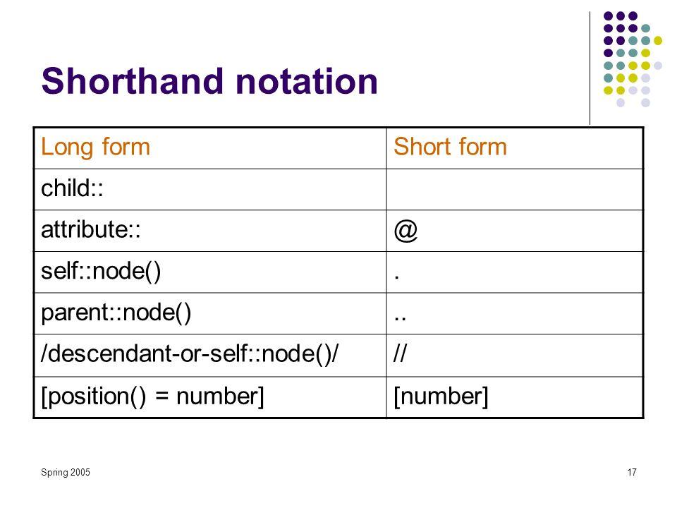 Spring 200517 Shorthand notation Short formLong form child:: @attribute::.self::node()..parent::node() ///descendant-or-self::node()/ [number][position() = number]