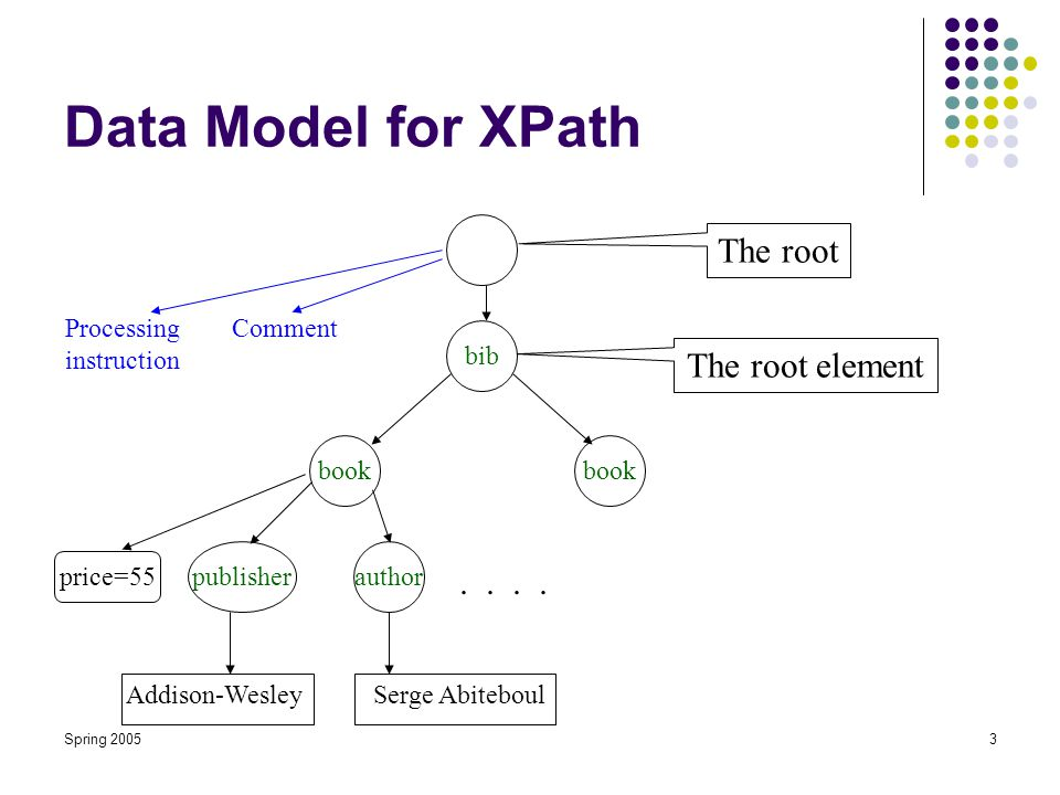 Spring 20053 Data Model for XPath bib book publisherauthor.. Addison-WesleySerge Abiteboul The root The root element Processing instruction Comment pr
