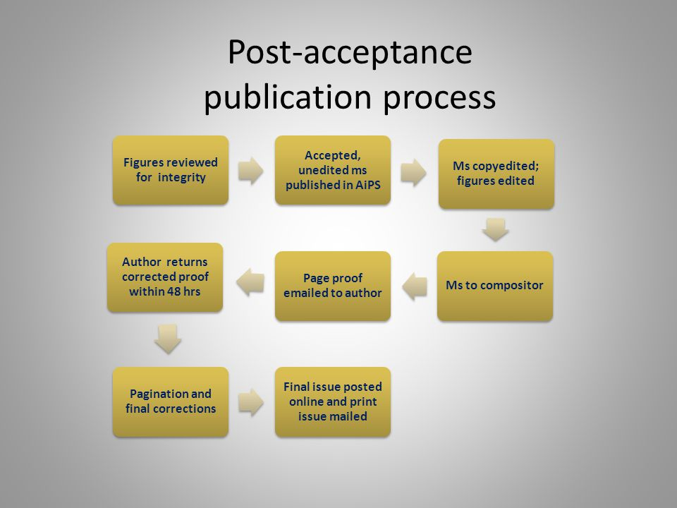 Post-acceptance publication process Figures reviewed for integrity Accepted, unedited ms published in AiPS Ms copyedited; figures edited Ms to composi
