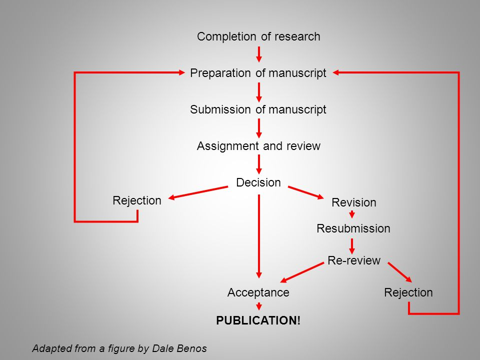 Summary Do the study with the paper in mind Assign authorship appropriately Chose the right journal Seek input from colleagues – See the wood as well as the trees Remember who the reviewers might be If unsure about ethics, ask!