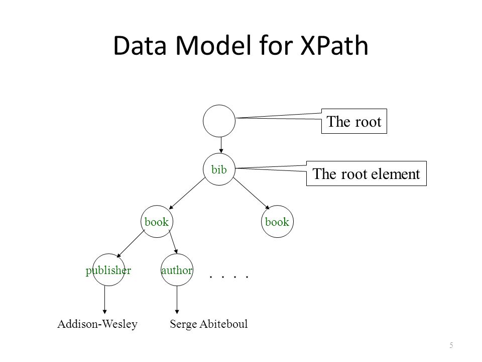 5 Data Model for XPath bib book publisherauthor..
