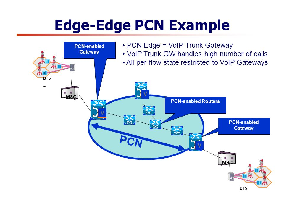 BTS MSC PCN V V PCN-enabled Gateway PCN-enabled Routers V BTS MSC PCN-enabled Gateway PCN Edge = VoIP Trunk Gateway VoIP Trunk GW handles high number of calls All per-flow state restricted to VoIP Gateways Edge-Edge PCN Example
