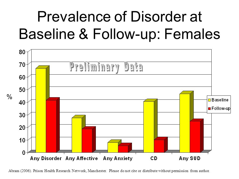 Prevalence of Disorder at Baseline & Follow-up: Females % Abram (2006). Prison Health Research Network, Manchester. Please do not cite or distribute w
