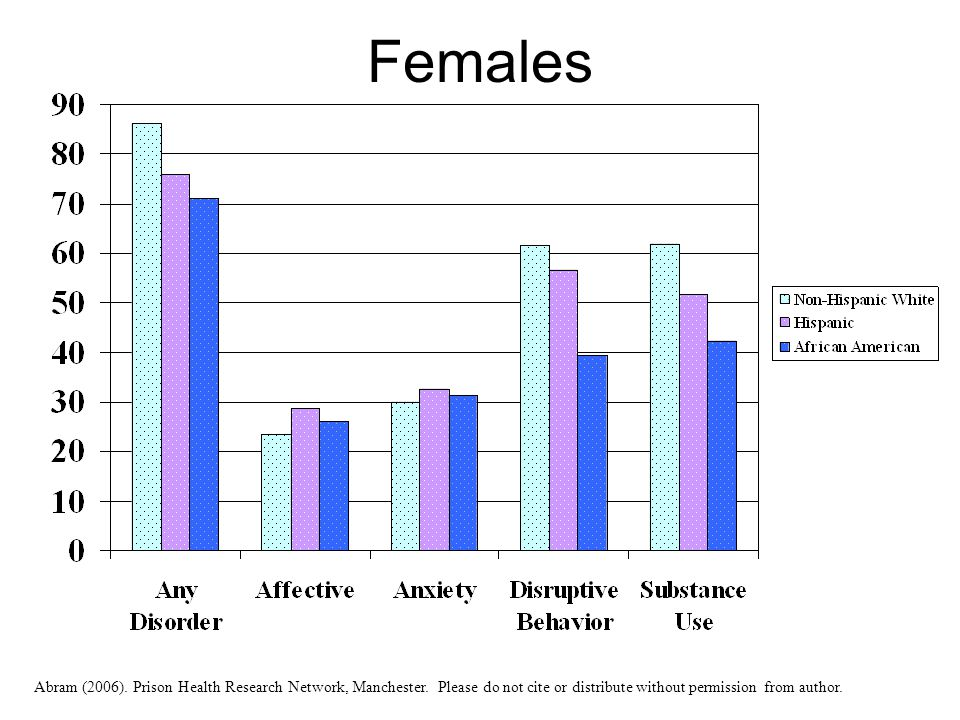 Females Abram (2006). Prison Health Research Network, Manchester. Please do not cite or distribute without permission from author.