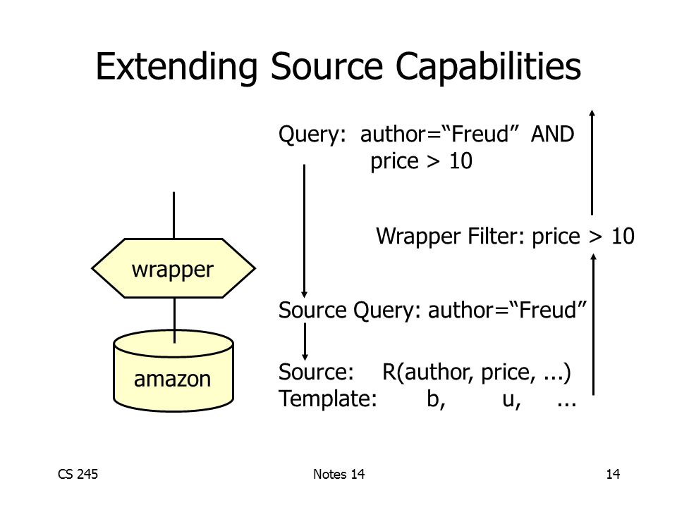 CS 245Notes 1414 Extending Source Capabilities amazon wrapper Source: R(author, price,...) Template: b, u,...