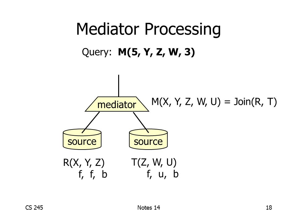 CS 245Notes 1418 Mediator Processing source mediator R(X, Y, Z) f, f, b T(Z, W, U) f, u, b M(X, Y, Z, W, U) = Join(R, T) Query: M(5, Y, Z, W, 3)