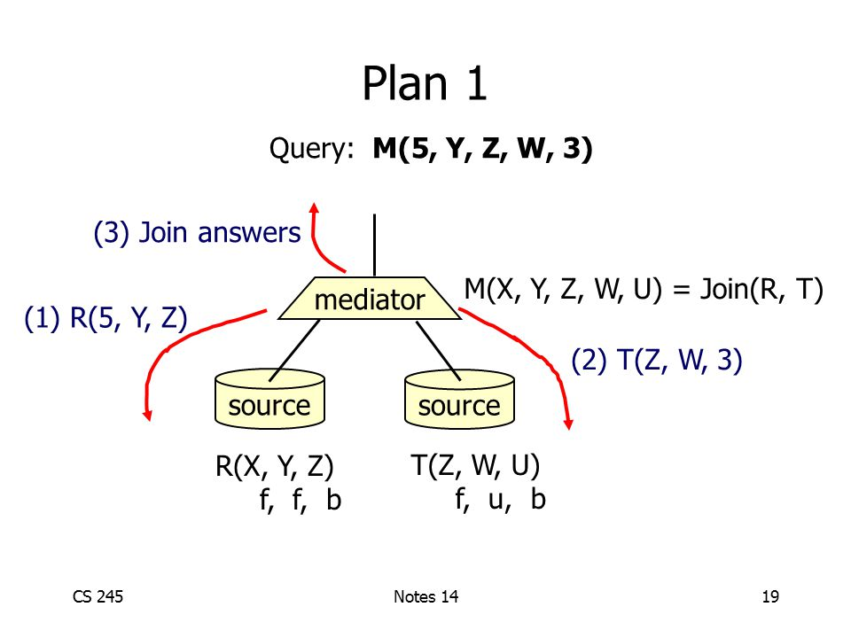 CS 245Notes 1419 Plan 1 source mediator R(X, Y, Z) f, f, b T(Z, W, U) f, u, b M(X, Y, Z, W, U) = Join(R, T) Query: M(5, Y, Z, W, 3) (1) R(5, Y, Z) (2) T(Z, W, 3) (3) Join answers